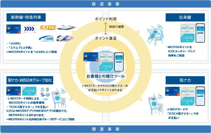 J Westカード Icoca電子マネー Jr西日本