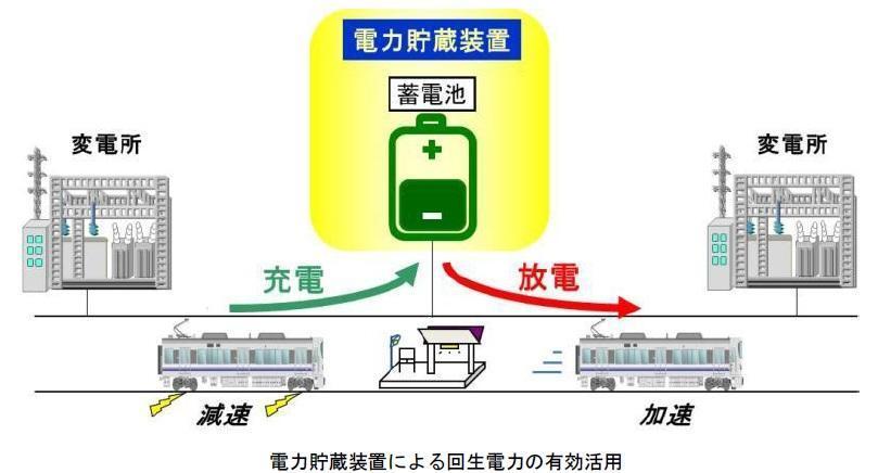 電力貯蔵装置による回生電力の有効活用