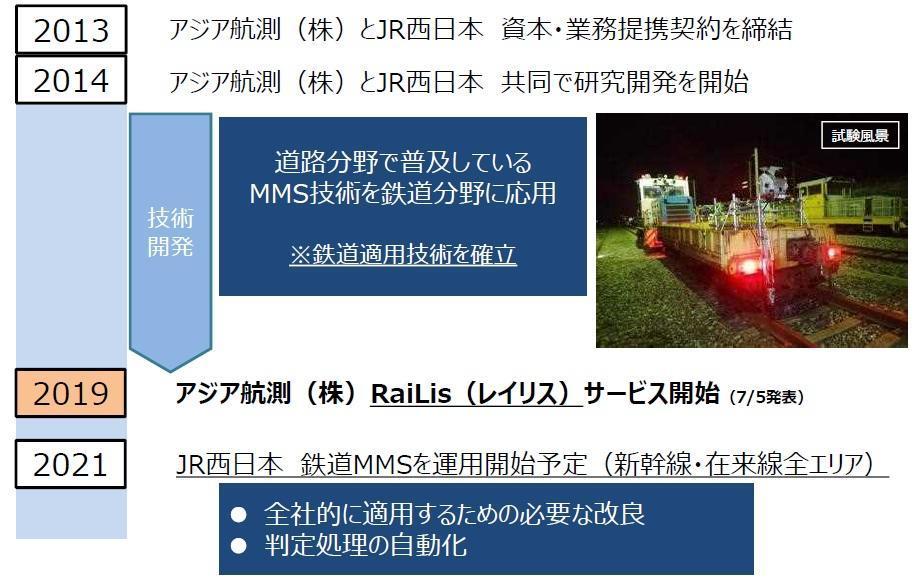 Jr 西日本 株