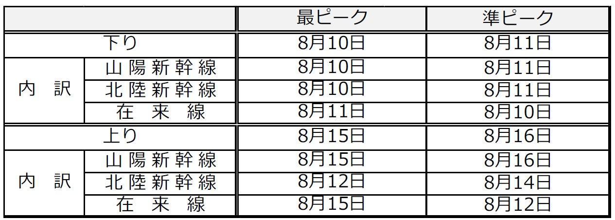 状況 新幹線 指定 席 予約
